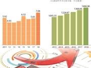 图表新闻:今年上半年越南GDP增长创8年来新高