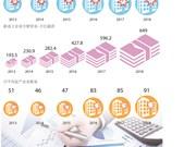 图表新闻:越南新注册企业超6.4万家