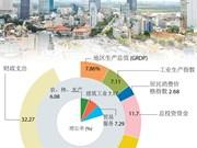 图表新闻:胡志明市经济稳步向前发展