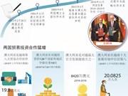 图表新闻:越南-澳大利亚战略伙伴关系