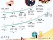 图表新闻:越南与新加坡 战略伙伴关系