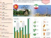 图表新闻:越南与伊朗关系 不断向前发展