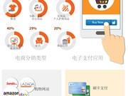 图表新闻:越南消费者在线购物的需求