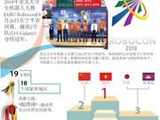 图表新闻:越南第七次赢得亚太机器人大赛冠军