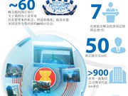 图表新闻:2018年世界经济论坛东盟峰会简介