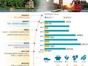 越南与英国战略伙伴关系(图表)