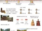 图表新闻:香山寺--国家级特别遗迹区