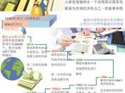 图表新闻:越南实现机制突破 吸引大量外资流入