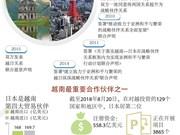 图表新闻:越南与日本合作关系发展势头强劲