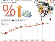 图表新闻:2018年前9个月越南CPI指数增长3.57%