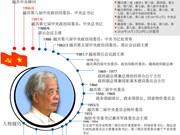 图表新闻:1991-1997年越共中央总书记杜梅同志