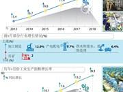 """图表新闻:2018前9月越南工业生产指数增长率创7年来新高"""""""