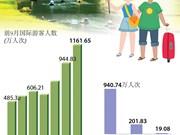 图表新闻:2018年前9月越南国际游客到访量增长22.9%