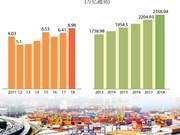 图表新闻:2018年前9月越南国内生产总值创八年来新高