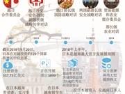 图表新闻:越日各个领域中的合作关系实现突破性发展