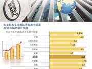图表新闻:世行预测越南经济2018年增长6.8%
