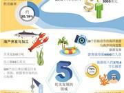 图表新闻:越南海洋战略实施10周年: 努力发展成为海洋强国