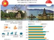 图表新闻:越南与印尼贸易关系不断发展