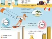 图表新闻:越南海洋战略实施10周年: 充分发挥海洋旅游潜力