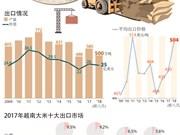 图表新闻:越南大米出口从数量增长转向质量提升
