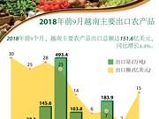图表新闻:2018年前9月越南主要出口农产品
