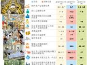 图表新闻:2018年越南经济社会全景