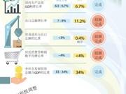 图表新闻:越南宏观经济保持稳定 通货膨胀得到抑制
