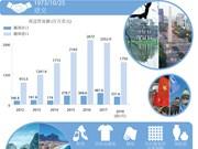 图表新闻:越南与阿根廷贸易关系前景