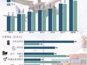 图表新闻:今年前10月越南实现贸易顺差64亿美元