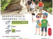 图表新闻:2018年前10月越南接待国际游客量增长22.4%