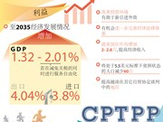 图表新闻:加入CPTPP:2035年越南GDP增长率有望增加2.01%