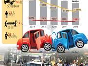 图表新闻:2018前11月越南交通事故起数下降