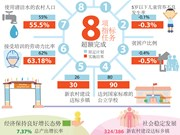 图表新闻:河内市2018年经济社会发展指标任务预计完成或超额完成