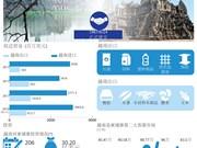 图表新闻:越南与柬埔寨关系积极向上发展