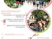 图表新闻:河内国际游客到访量提前两年达成目标