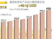 图表新闻:2018年越南农林水产品出口创新纪录