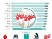 图表新闻:越南——世界上最健康的国家之一