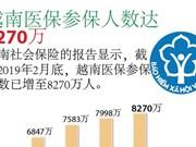 图表新闻:越南医保参保人数达8270万