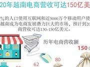 图表新闻:越南纺织品服装出口力争实现400亿美元的目标