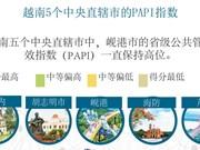 图表新闻:越南5个中央直辖市的PAPI指数
