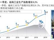 图表新闻:2019年一季度越南工业生产指数增长9.2%