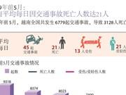 图表新闻:2019年前5月越南平均每日因交通事故死亡人数达21人