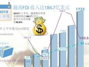图表新闻:2019年上半年越南吸引FDI达184.7亿美元