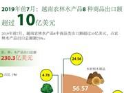 图表新闻:2019年前7月越南农林水产品8 种商品出口额超过10亿美元