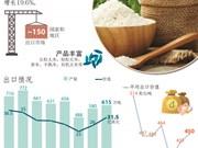 图表新闻:2018年越南大米出口额预计达30亿美元