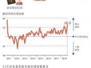 图表新闻:越南生产指数在东盟区内位居首位