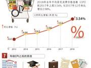图表新闻:全年居民消费价格指数平均上涨3.54%