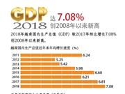 图表新闻:2018年越南GDP增长7.08%