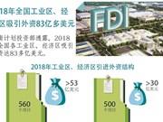 图表新闻:2018年全国工业区、经济区吸引外资83亿多美元