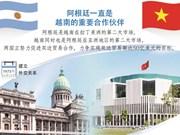 图表新闻:阿根廷一直是越南的重要合作伙伴